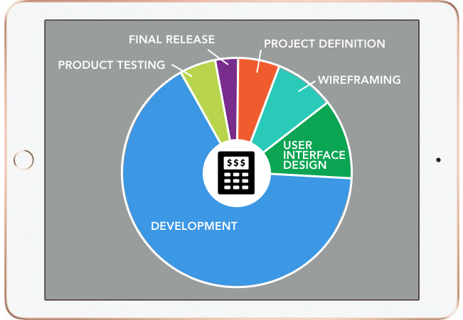 app development process cost graph